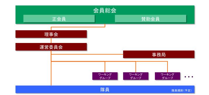 IT DART組織図